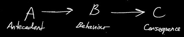 Antecedent>Behaviour>Consequence